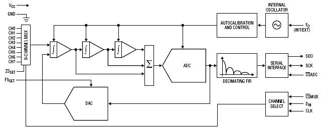 дельта-сигма АЦП без